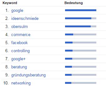 Ideenschmiede-Obersulm Top10 Keywords