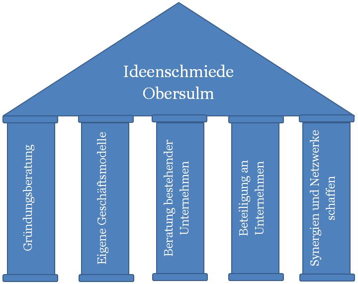 5Säulen der Ideenschmiede Obersulm