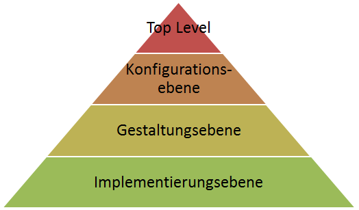 SCOR Modell-Prozesshierarchien